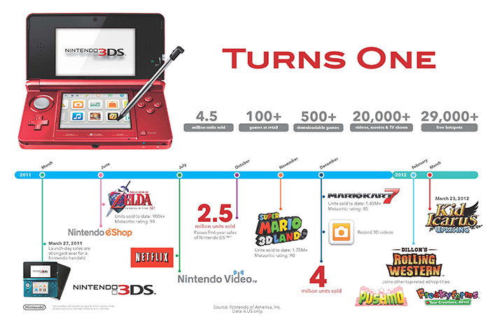 3DS Turns One Infographic