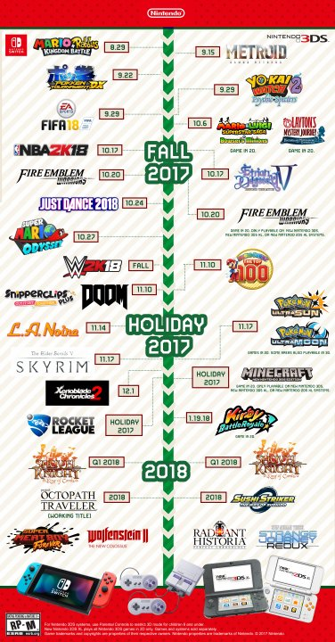 2017 Nintendo Holiday Infographic