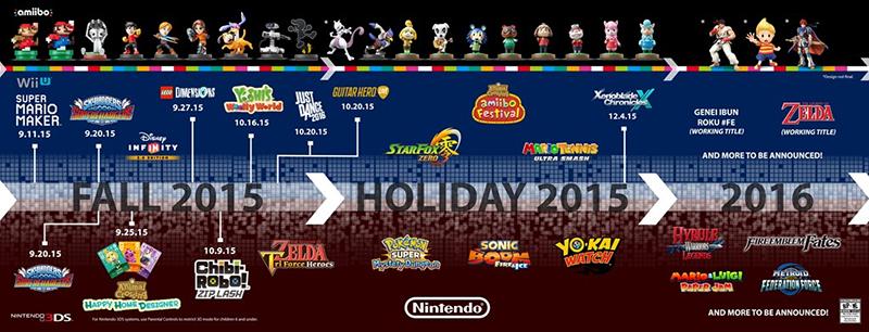 Nintendo E3 Roadmap (click for full size)